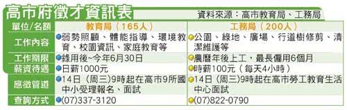 高市教局徵165人 日薪千元